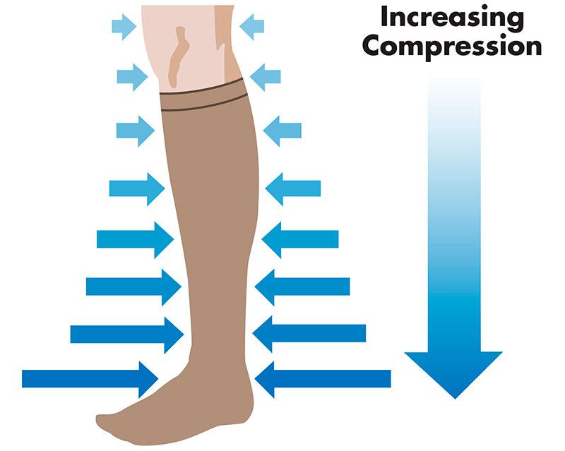 как узнать размер компрессионных чулков